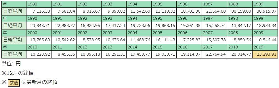 日経平均株価推移(数値)