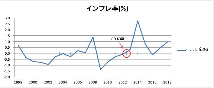 年度別インフレ率の折れ線グラフ