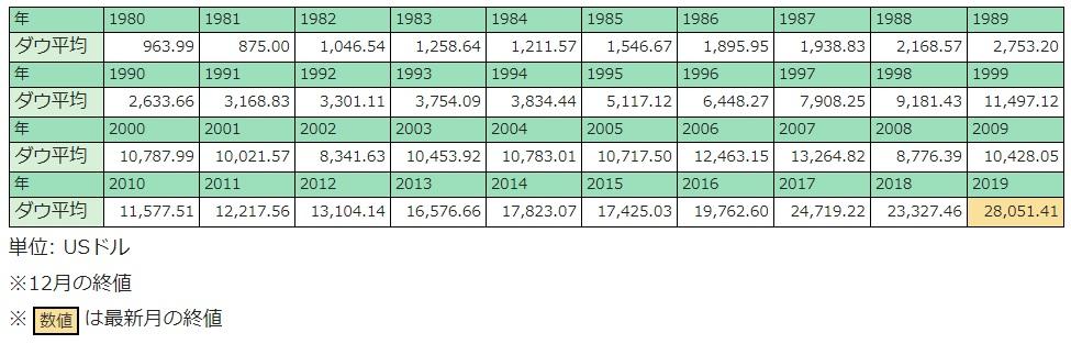 アメリカ株のデータ
