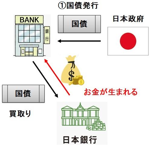 Government bond