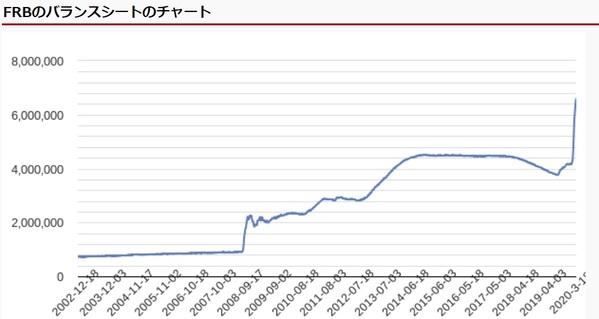 FRB_Balance sheet