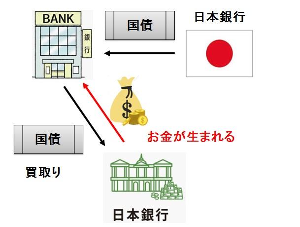 Government-bond