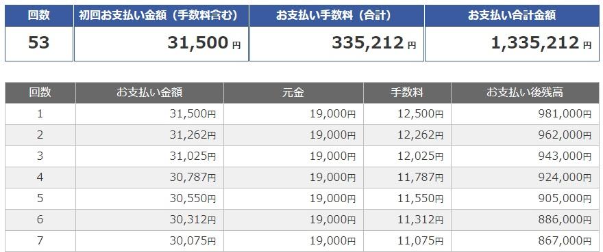 リボ払いで20万円を返済した時のシミュレーション