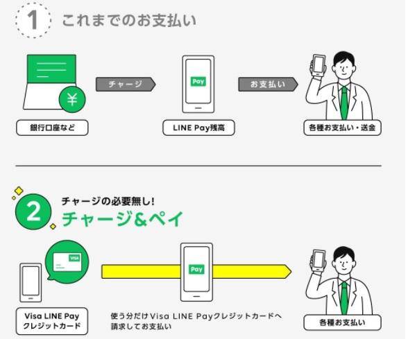 LINE PAY支払いイメージ